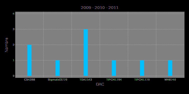 dac20092011
