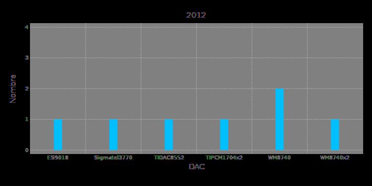 dac2012