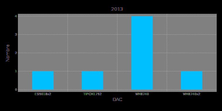 dac2013