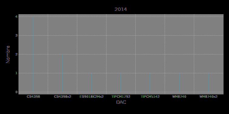 dac2014