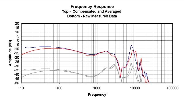Courbe de réponse en fréquence A83 (source : Innerfidelity)