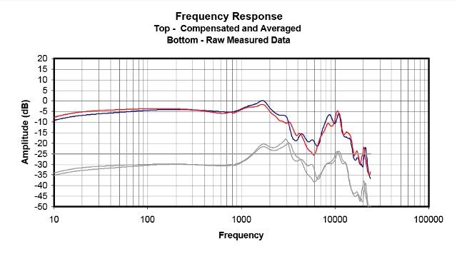 Courbe de réponse en fréquence FLC8 avec les bouchons transparents, les tubes transparents et la canule dorée — soit en infras - / basses - / médiums + / aigus = (source : Innerfidelity)