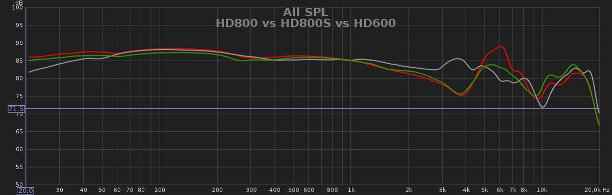 Courbe de réponse fréquentielle HD800 vs HD800S vs HD600 mesurée par Sorrodje