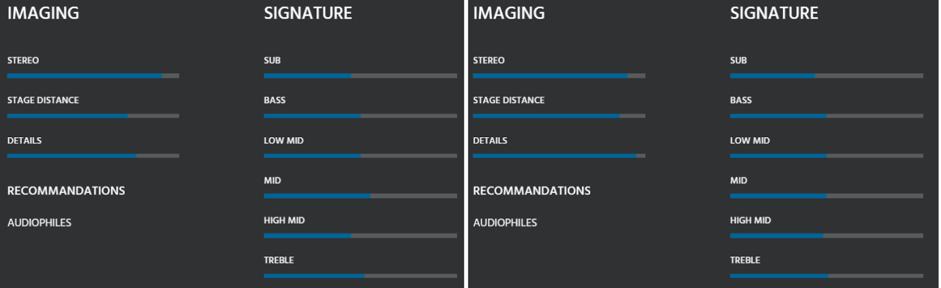 EarSonics a revu la fiche du S-EM6 V2, à droite, en comparaison de la V1, à gauche. La signature est inchangée, l'image sonore change en revanche beaucoup.